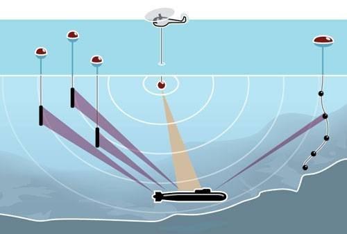Для подсветки подводной лодки используется вертолетная опускаемая гидроакустическая станция. Гидроакустические буи и развернутая антенная решетка ADS обнаруживают подводную лодку в мультистатическом режиме