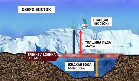 Российским буровикам удалось пробить лед толщиной почти четыре километра.