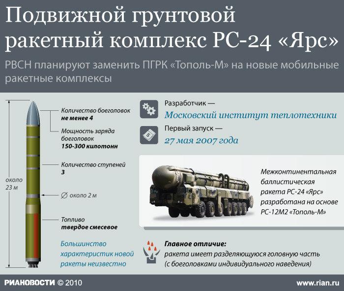 """Подвижной грунтовой ракетный комплекс РС-24 """"Ярс"""""""