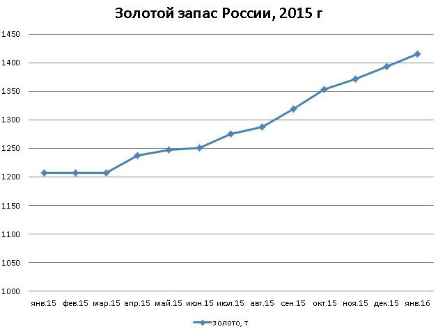 График увеличения золотого запаса России за 2015 год