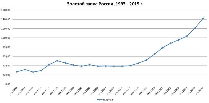 Золотой запас России с 1993 по 2015 год - график