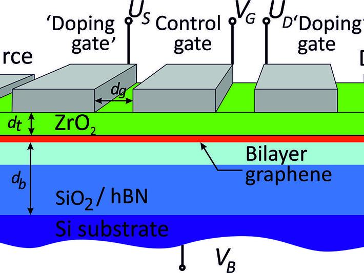 Транзисторы на основе двухслойного графена были разработаны российскими учеными