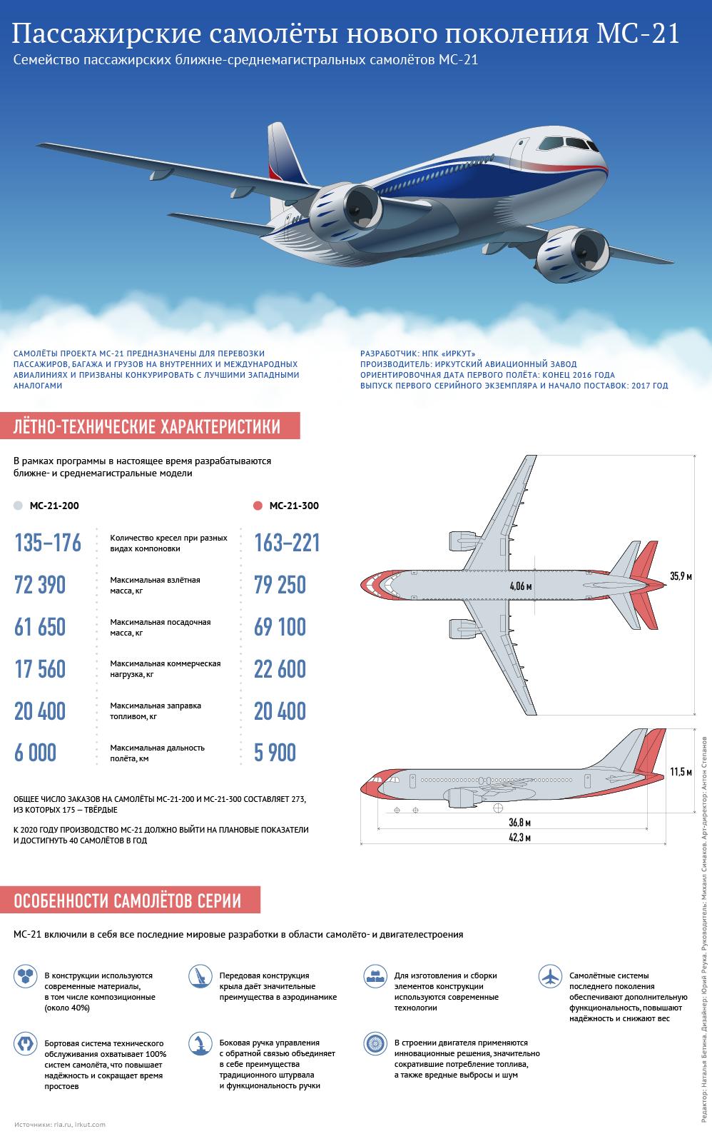 Особенности пассажирского самолета нового поколения МС-21