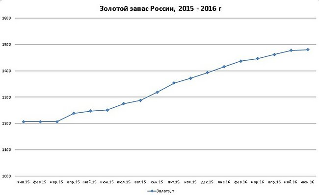 Золотой запас России за май 2016 увеличился на 3,11 тонн и достиг 1480,5 тонн
