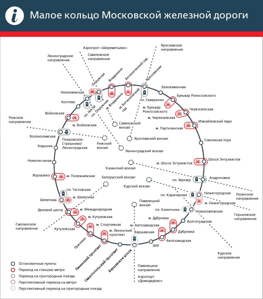Схема станций МКЖД