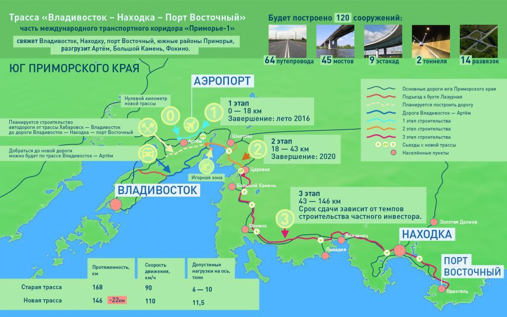 Участок трассы «Приморье-1» международного транспортного коридора открыли в Приморье