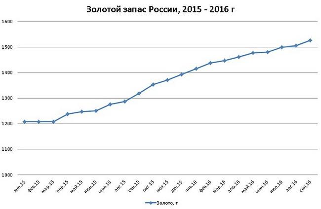 Золотой запас России увеличился на 21,8 тонн за август 2016