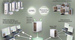 Росатом разрабатывает систему экомониторинга предприятий атомной отрасли