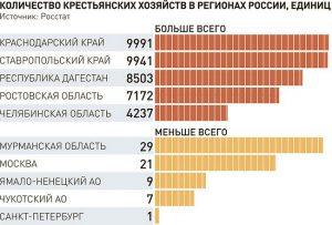 В 2,5 раза увеличилась площадь фермерских земель в России1