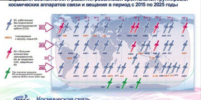 По количеству спутников связи на орбите Российская Федерация достигла третьего места